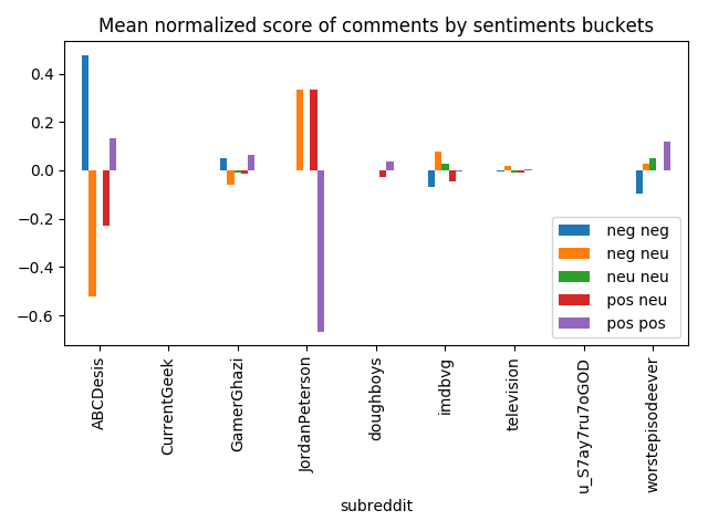 Comments normalized score