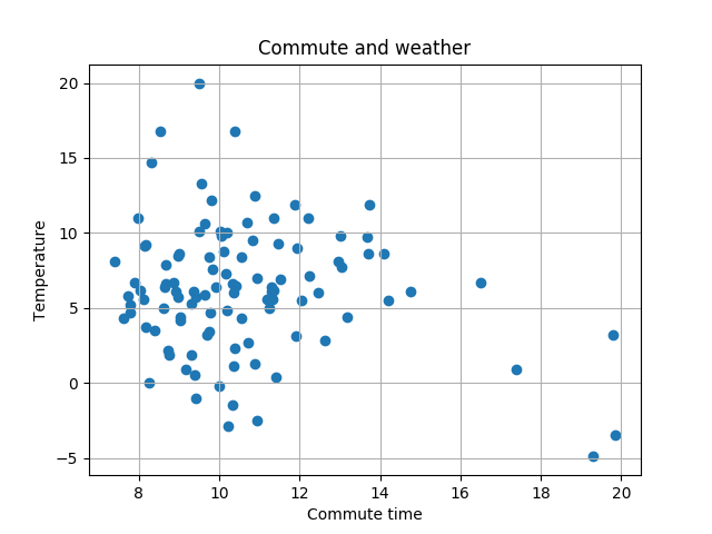Commute and temperature