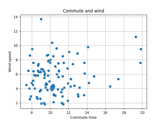Commute and wind